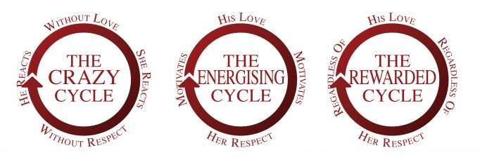 Love and Respect Cycles