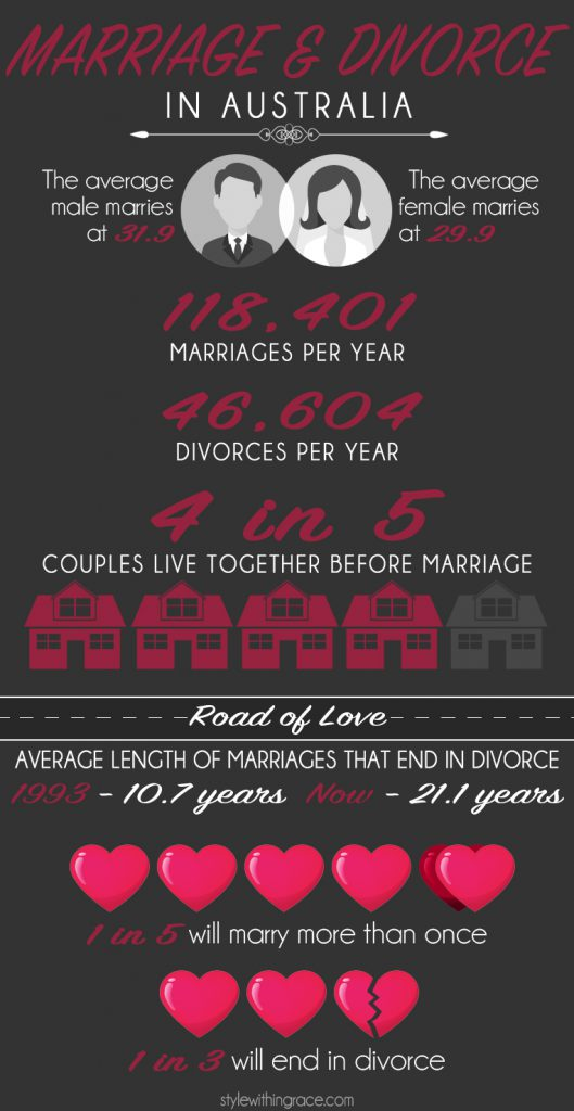 Marriage and Divorce Stats in Australia